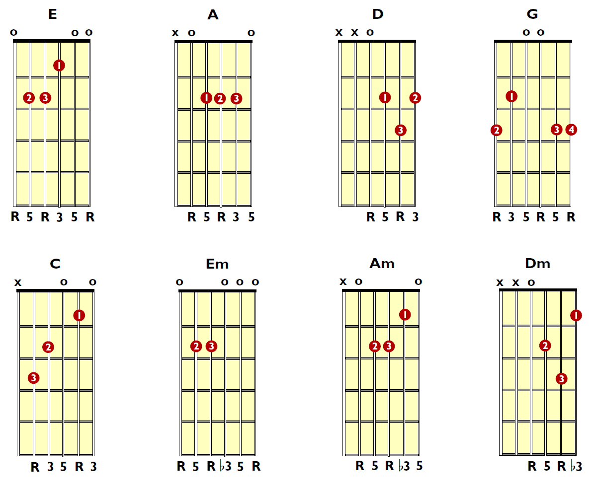 Guitar Chords D Minor Next page: chord diagrams and